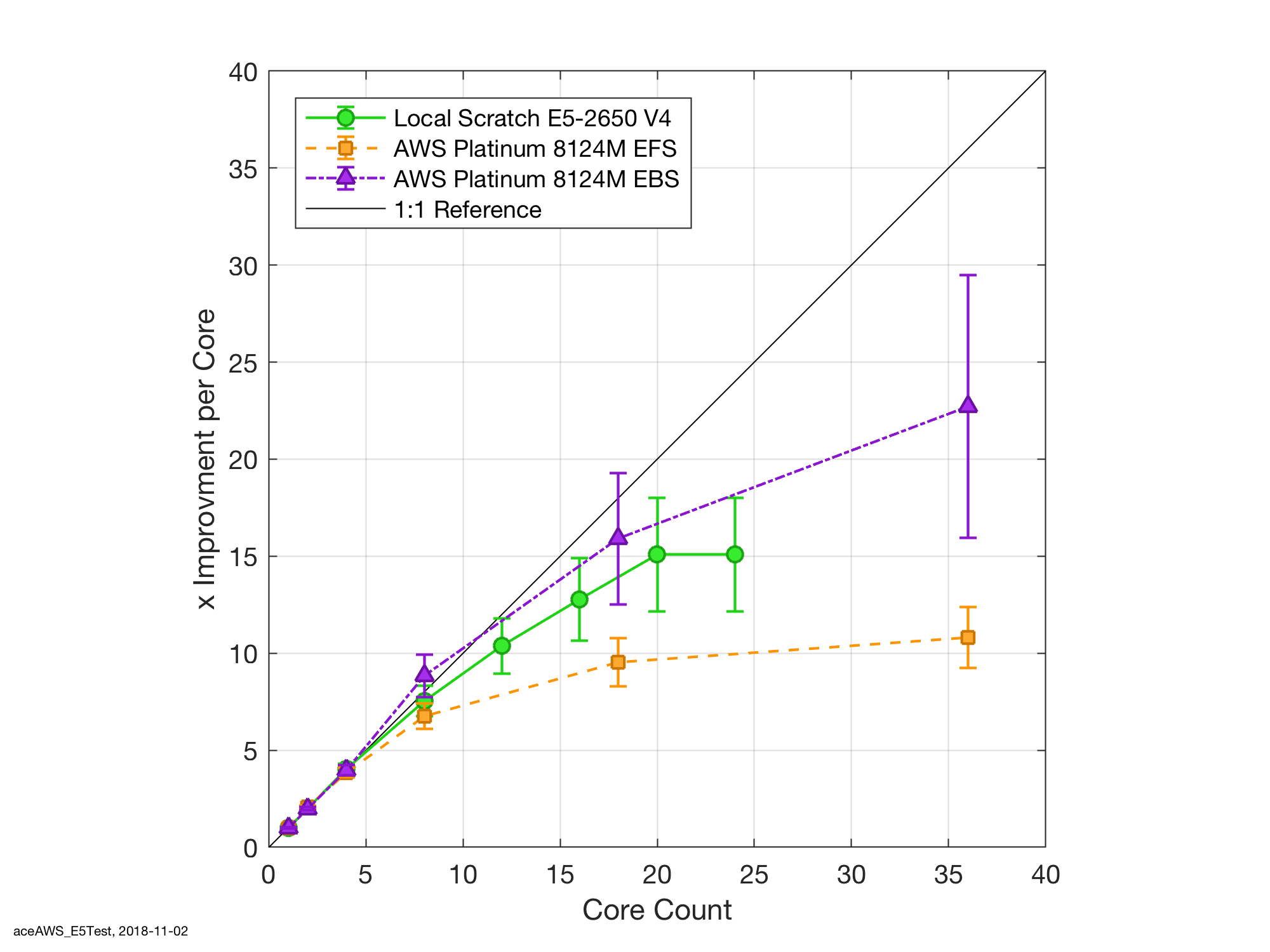 Performance increase with core count for local scratch verses AWS EFS and EBS